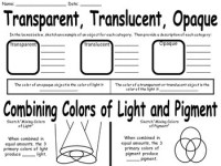 Science 8 Electromagnetic Spectrum Worksheet Asnwer Sheet