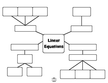 Linear Equations Concept Map by Under the Crystal
