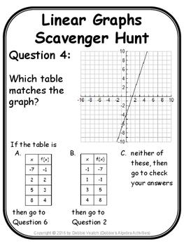 Linear Graphs Scavenger Hunt Activity by Debbie's Algebra