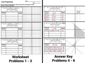 Linear Programming Graphing Inequalities Worksheet, Notes