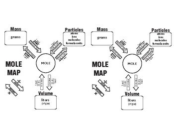 MOLE Map ~GREAT LEARNING TOOL~ Chemistry by Teamwork