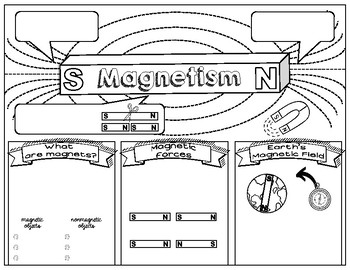 MAGNETS & MAGNETISM SCIENCE DOODLE NOTES, INTERACTIVE