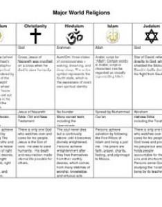 Major world religions chart also by history with mrs walker tpt rh teacherspayteachers