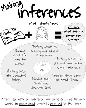 Making Inferences Anchor Chart by Wightman's Anchor Charts