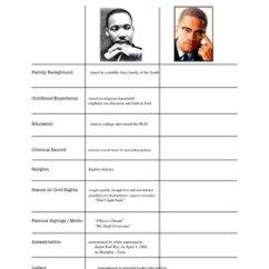 Mlk And Malcolm X Venn Diagram Harley Davidson Sportster Wiring Vs. Martin Luther King, Jr. Comparison Chart Overhead