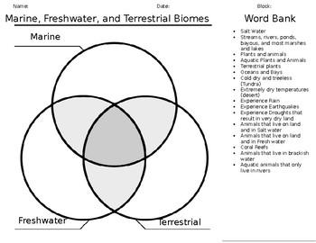Marine, Freshwater, and Terrestrial Venn Diagram by Ms