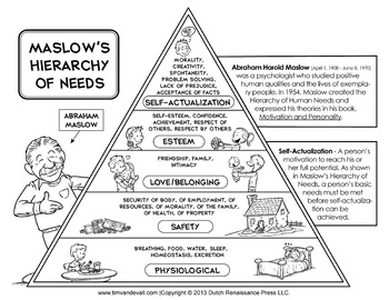 Maslow's Hierarchy of Needs Printable Poster by Tim van de
