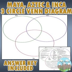 3 Circle Venn Diagram Graphic Organizer Generac 100 Amp Automatic Transfer Switch Wiring Maya Aztec And Inca By High Altitude History Tpt
