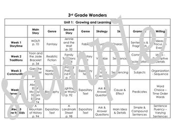 McGraw-Hill Wonders, 3rd Grade