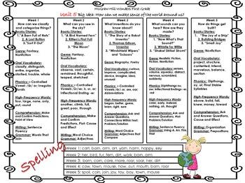 McGraw-Hill Wonders First Grade Unit Skills by Robin