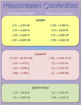 measurement and capacity poster