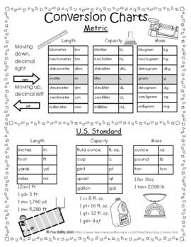 Metric Unit conversion & US Standard conversion Chart by