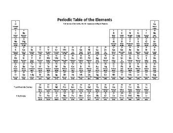 Simple Microsoft Word Editable Printable Periodic Table