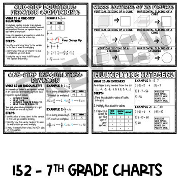 Middle School Math Anchor Chart Reference Sheets by