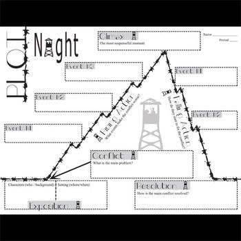NIGHT Plot Chart Analyzer Diagram Arc (by Elie Wiesel