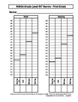 NWEA MAP Student Data Graph & Goal Tracker (Version #2