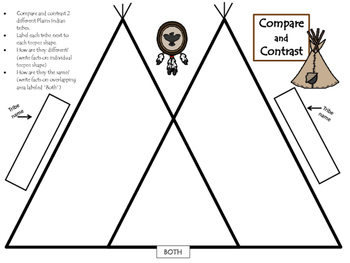 Plains Indian Compare/Contrast Activity for Gifted