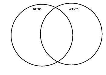 needs and wants venn diagram vehicle wiring diagrams for installing remote starters by camenzuli classroom connections tpt