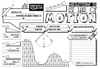 Newton's First Law of Motion Doodle Notes + Quiz by Jadyn