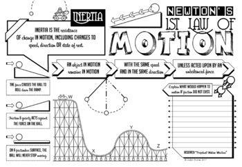 Newton's Laws of Motion Doodle Notes Bundle by Jadyn Thone