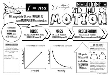 Newton's Second Law of Motion Doodle Notes + Quiz by Jadyn