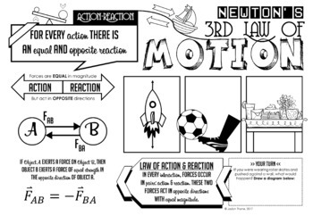 Newton's Third Law of Motion Doodle Notes + Quiz by Jadyn