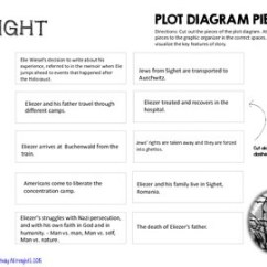 Night Plot Diagram Audi A6 C6 Wiring By Elie Wiesel Interactive Notebook Puzzle Tpt