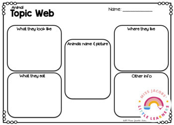 Non Fiction Reading & Writing Unit by Miss Jacobs' Little