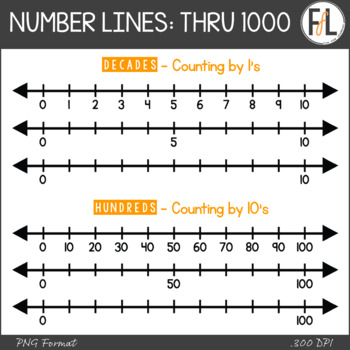 Number Line Clipart: Whole Numbers through 1000 by Fun for