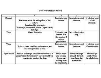 Oral Presentation Rubric Intermediate By Jennifer Smith TpT