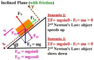 PHYSICS: FREE BODY DIAGRAM HOW TO SHOW FORCES? Equations