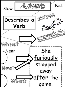 Parts of Speech Drawing Notes: Nouns, Verbs, Adjectives