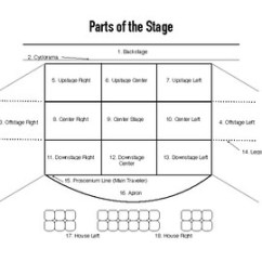 Stage Directions Diagram 2002 Chevy S10 Alternator Wiring Of A Today Parts The And Quiz Worksheet By Laura Goldstein