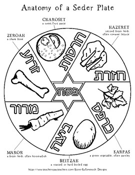 Seder Plate Page Coloring Pages