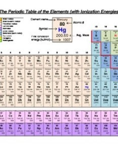 Periodic table of the elements with ionization energies also by allison rh teacherspayteachers