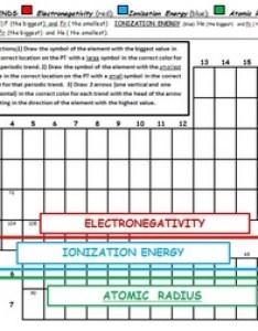 also periodic trends electronegativity ionization energy and atomic radius rh teacherspayteachers