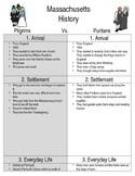 pilgrims vs puritans venn diagram mitsubishi triton ecu wiring and compare contrast teaching resources flip book pages