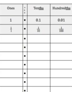 Decimal place value chart tens to thousandths student sheet by sean mcgann also rh teacherspayteachers