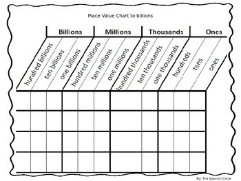 Place Value Chart to Billions in English by The Spanish