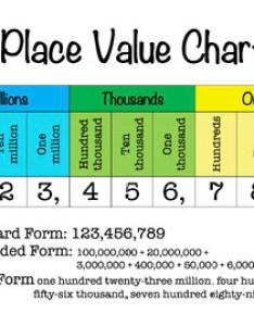 also place value chart to millions word form expanded editable rh teacherspayteachers
