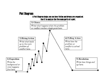 Plot Diagram for story writing with explanation and blank