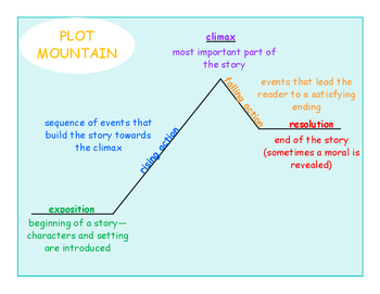 jack and the beanstalk plot diagram coleman presidential furnace wiring mountain teaching resources teachers pay poster