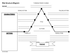 Plot Structure Diagram by McCormick Studio | Teachers Pay