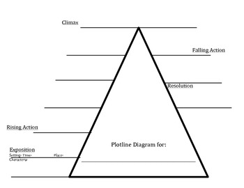 Plotline Diagram Graphic Organizer by Every Learner