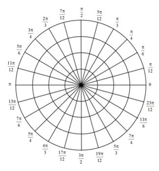 List of Synonyms and Antonyms of the Word: Polar Graph