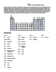 Polyatomic ion list and chart for chemistry pdf also by daniel warren rh teacherspayteachers