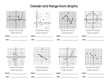 Practice Problems: Finding Domain & Range from Discrete