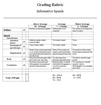 Public Speaking 1 Grading Rubric by Ernie Drumm TpT