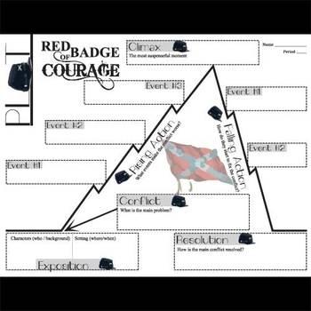 RED BADGE OF COURAGE Plot Chart Organizer Diagram (Crane