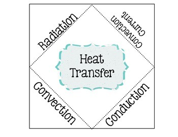 Radiation, Conduction, & Convection Foldable by Smith